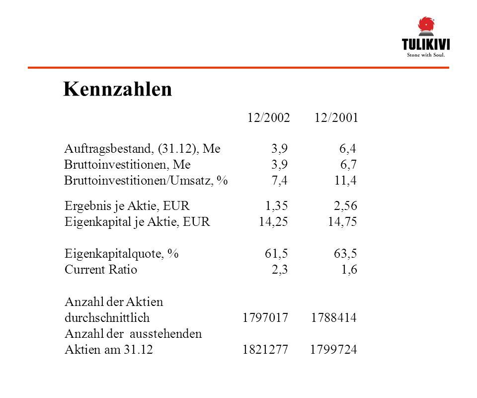 Ergebnis je Aktie, EUR1,352,56 Eigenkapital je Aktie, EUR14,2514,75 Eigenkapitalquote, %61,563,5 Current Ratio 2,31,6 Auftragsbestand, (31.12), Me3,96,4 Bruttoinvestitionen, Me3,96,7 Bruttoinvestitionen/Umsatz, %7,411,4 12/2002 12/2001 Anzahl der Aktien durchschnittlich 17970171788414 Anzahl der ausstehenden Aktien am 31.1218212771799724 Kennzahlen