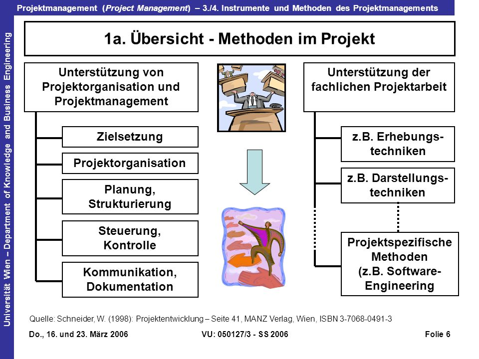 Projektmanagement (Project Management) – 3./4.