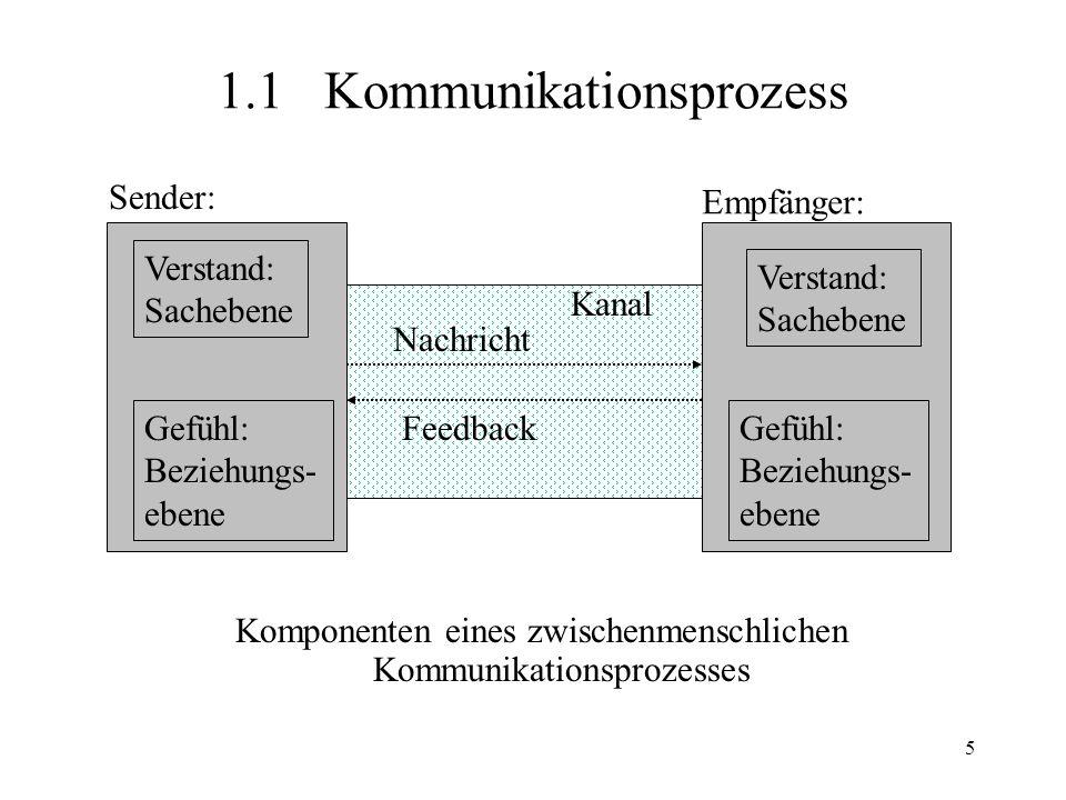 5 1.1Kommunikationsprozess Komponenten eines zwischenmenschlichen Kommunikationsprozesses Verstand: Sachebene Verstand: Sachebene Gefühl: Beziehungs-