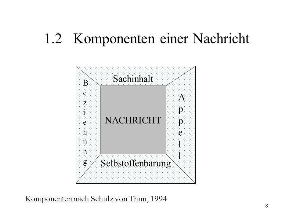 8 1.2Komponenten einer Nachricht NACHRICHT Komponenten nach Schulz von Thun, 1994 Sachinhalt Selbstoffenbarung BeziehungBeziehung AppellAppell
