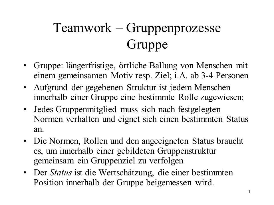 1 Teamwork – Gruppenprozesse Gruppe Gruppe: längerfristige, örtliche Ballung von Menschen mit einem gemeinsamen Motiv resp. Ziel; i.A. ab 3-4 Personen
