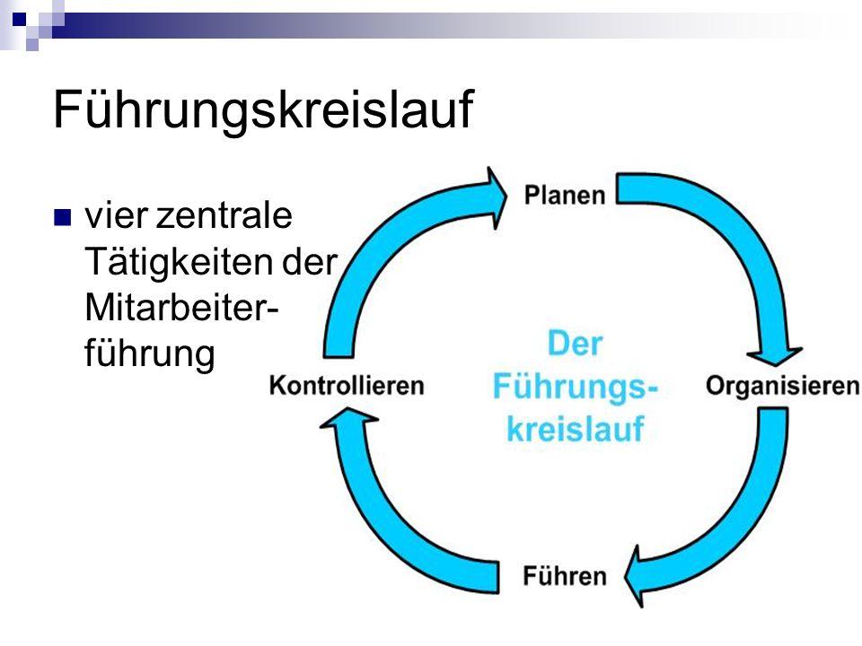 Planen und Organisieren Planen Ziele mit Vorgesetzten vereinbaren Rahmenbedingungen (Zeit, Geld, Personal) Welche Leistung muss gebracht werden.