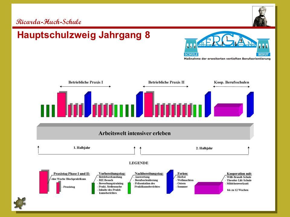 Ricarda-Huch-Schule Hauptschulzweig Jahrgang 8