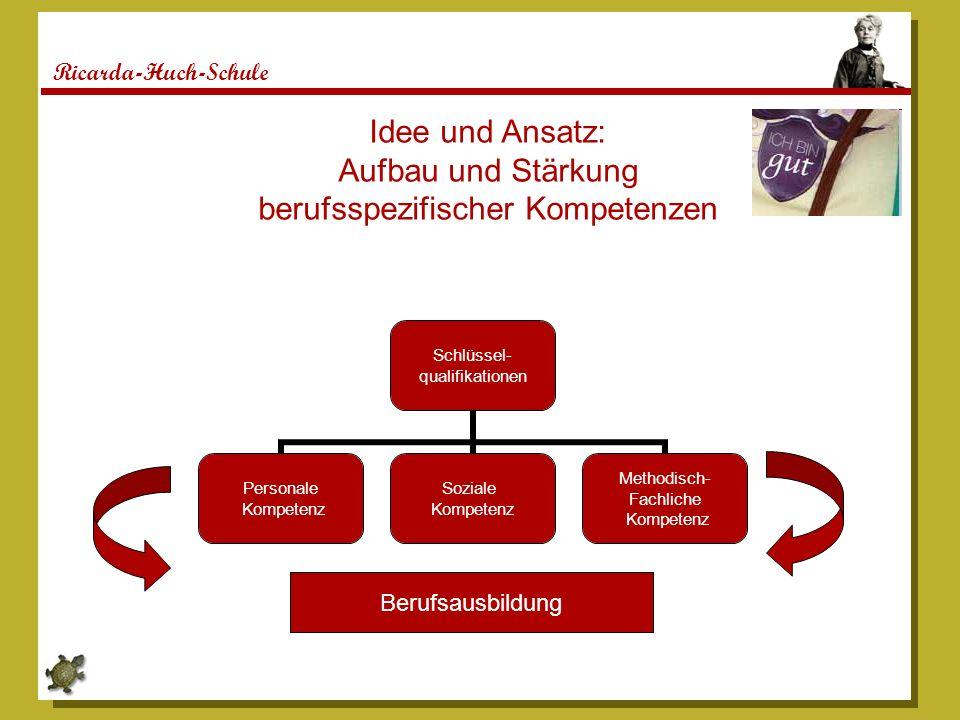 Ricarda-Huch-Schule Schlüssel- qualifikationen Personale Kompetenz Soziale Kompetenz Methodisch- Fachliche Kompetenz Berufsausbildung Idee und Ansatz: Aufbau und Stärkung berufsspezifischer Kompetenzen