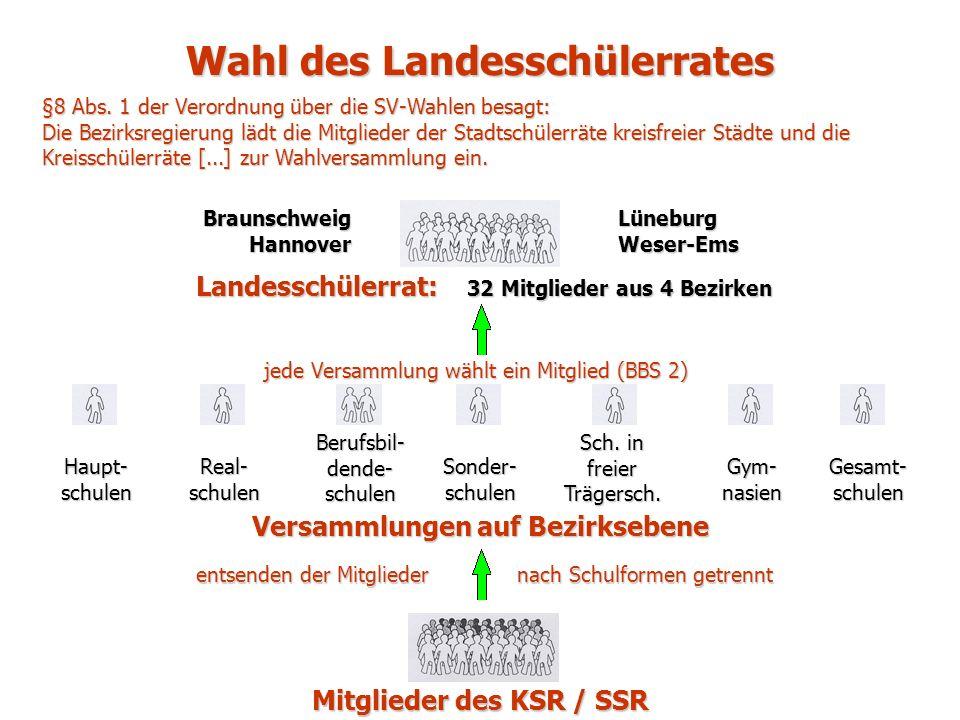 Wahl des Landesschülerrates Mitglieder des KSR / SSR §8 Abs.