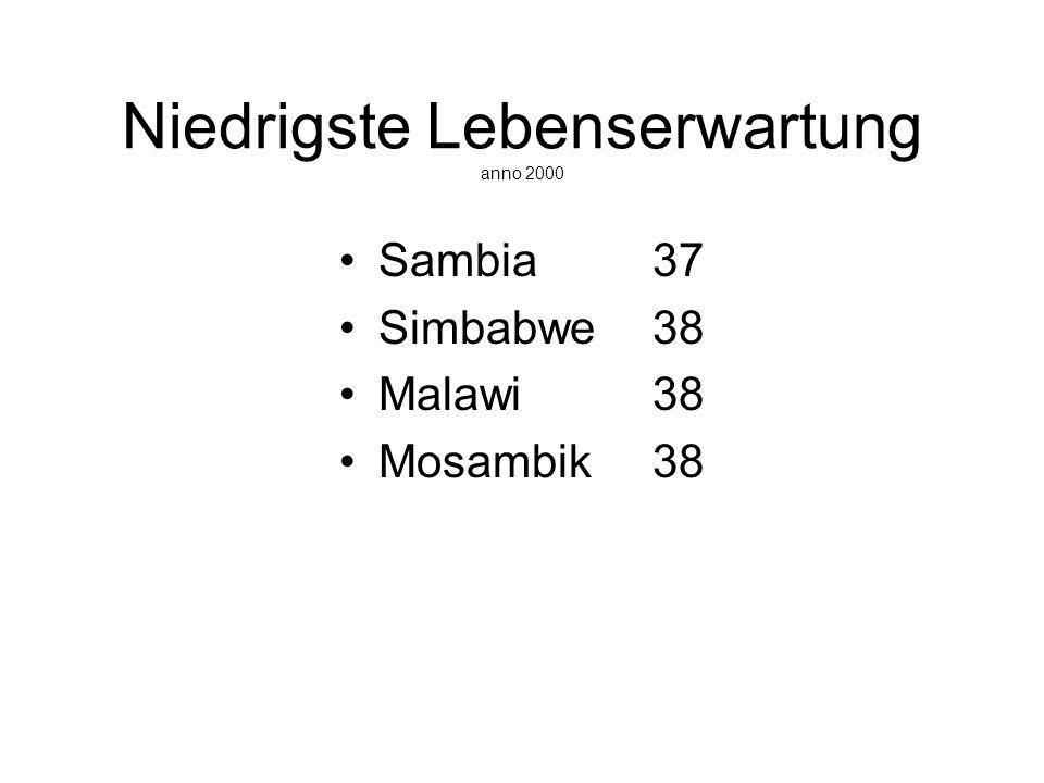 Niedrigste Lebenserwartung anno 2000 Sambia37 Simbabwe 38 Malawi 38 Mosambik 38