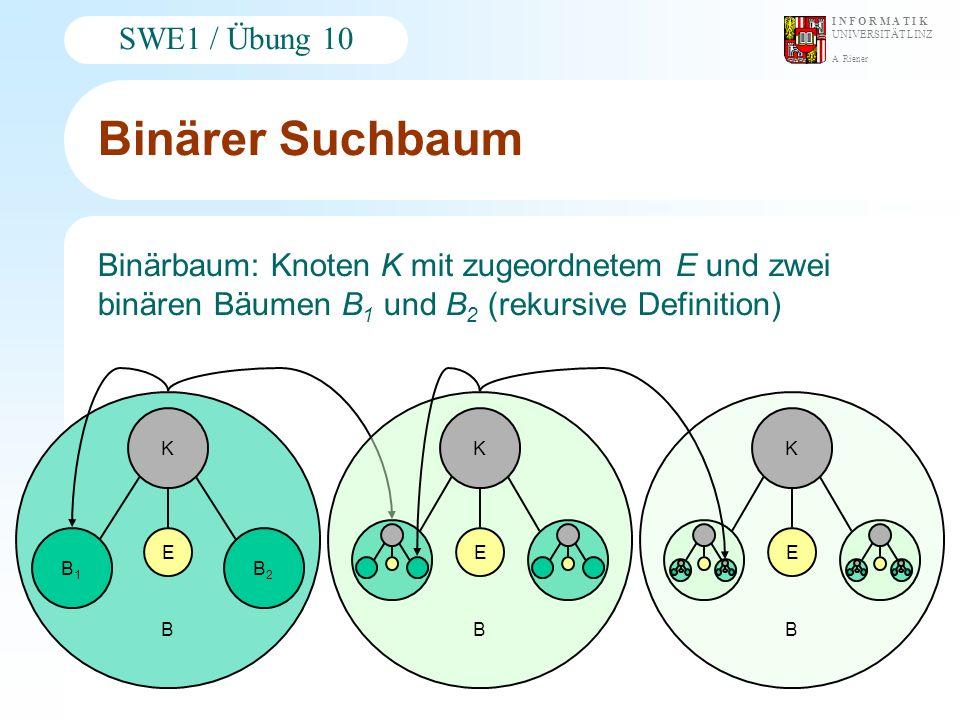 A. Riener I N F O R M A T I K UNIVERSITÄT LINZ SWE1 / Übung 10 Binärer Suchbaum Binärbaum: Knoten K mit zugeordnetem E und zwei binären Bäumen B 1 und