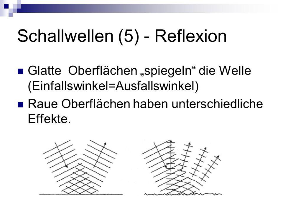 Schallwellen (5) - Reflexion Glatte Oberflächen spiegeln die Welle (Einfallswinkel=Ausfallswinkel) Raue Oberflächen haben unterschiedliche Effekte.