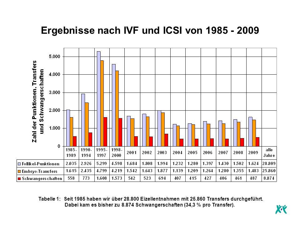 Ergebnisse nach IVF und ICSI von 1985 - 2009 Tabelle 1: Seit 1985 haben wir über 28.800 Eizellentnahmen mit 25.860 Transfers durchgeführt.