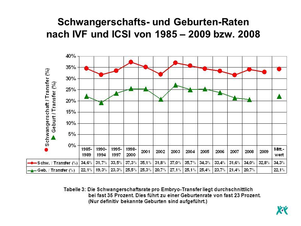 Schwangerschafts- und Geburten-Raten nach IVF und ICSI von 1985 – 2009 bzw.
