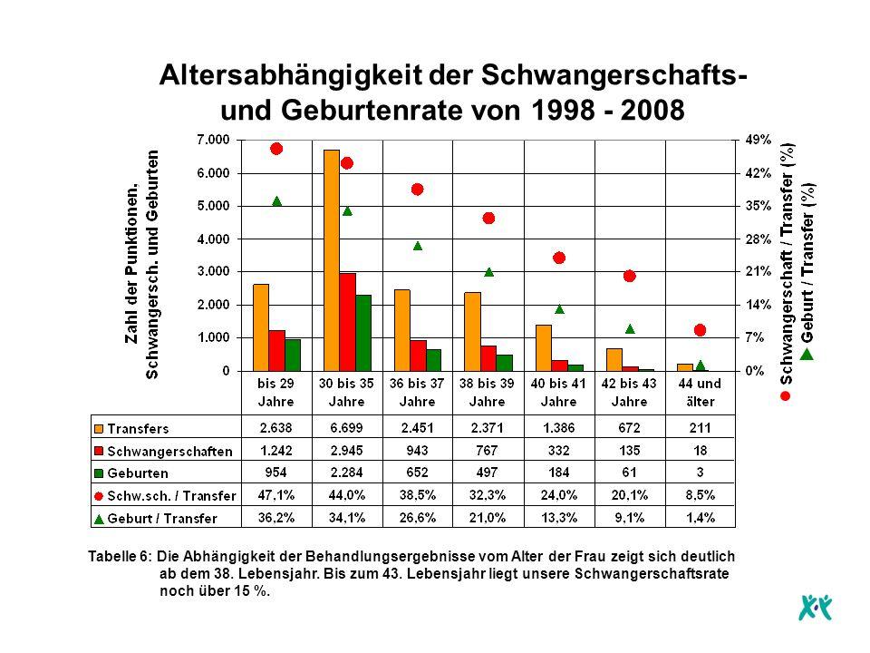 Altersabhängigkeit der Schwangerschafts- und Geburtenrate von 1998 - 2008 Tabelle 6: Die Abhängigkeit der Behandlungsergebnisse vom Alter der Frau zeigt sich deutlich ab dem 38.