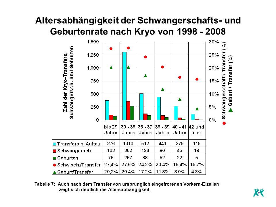 Anzahl der übertragenen Embryonen 1998 - 2008 Damit möglichst wenig Drillingsschwangerschaften entstehen, werden in den weitaus meisten Fällen in Absprache nur zwei Embryonen übertragen.