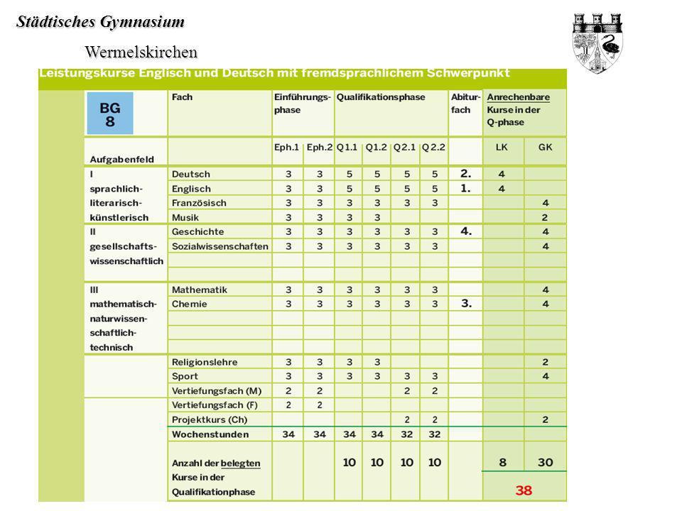 Städtisches Gymnasium Wermelskirchen Wermelskirchen 15