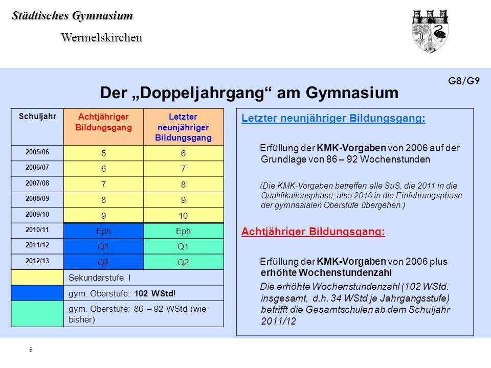 Städtisches Gymnasium Wermelskirchen Wermelskirchen 6 Schul- jahr Letzter 9-jähriger BG am Gy Erster 8-jähriger BG am Gy GyGeGyGe 2004/0555 2005/066655 2006/077766 2007/088877 2008/099988 2009/1010 99 2010/1111 10 2011/1212 11 2012/1313 12 2013/1413 KMK-Vorgaben 2006 plus 86 – 92 WStd KMK-Vorgaben 2006 plus 102 WStd G8/G9 Vergleich Gymnasium - Gesamtschule Eintritt in die gymnasiale Oberstufe (Einführungsphase) zum Schuljahr 2010/11 SuS mit sechsjähriger Sekundarstufe I am Gymnasium und SuS der Gesamtschule durchlaufen die gymnasiale Oberstufe nach identischen Vorgaben (Erfüllung der KMK- Vorgaben von 2006).