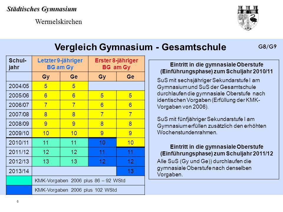 Städtisches Gymnasium Wermelskirchen Wermelskirchen 7 Die wichtigsten Änderungen im Überblick zum Schuljahr 2010/11 8-jähriger BG9-jähriger BG 1Erwerb des mittleren Schulabschlusses mit Versetzung in die Qualifikationsphase x 2102 WStd.