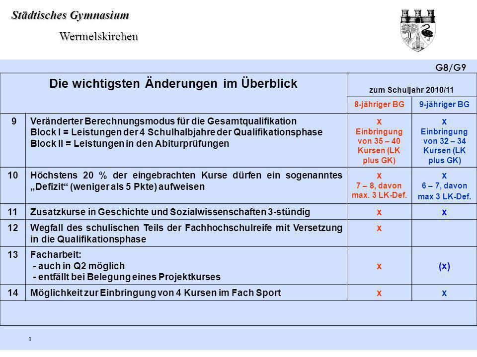 Städtisches Gymnasium Wermelskirchen Wermelskirchen 8 Die wichtigsten Änderungen im Überblick zum Schuljahr 2010/11 8-jähriger BG9-jähriger BG 9Veränd