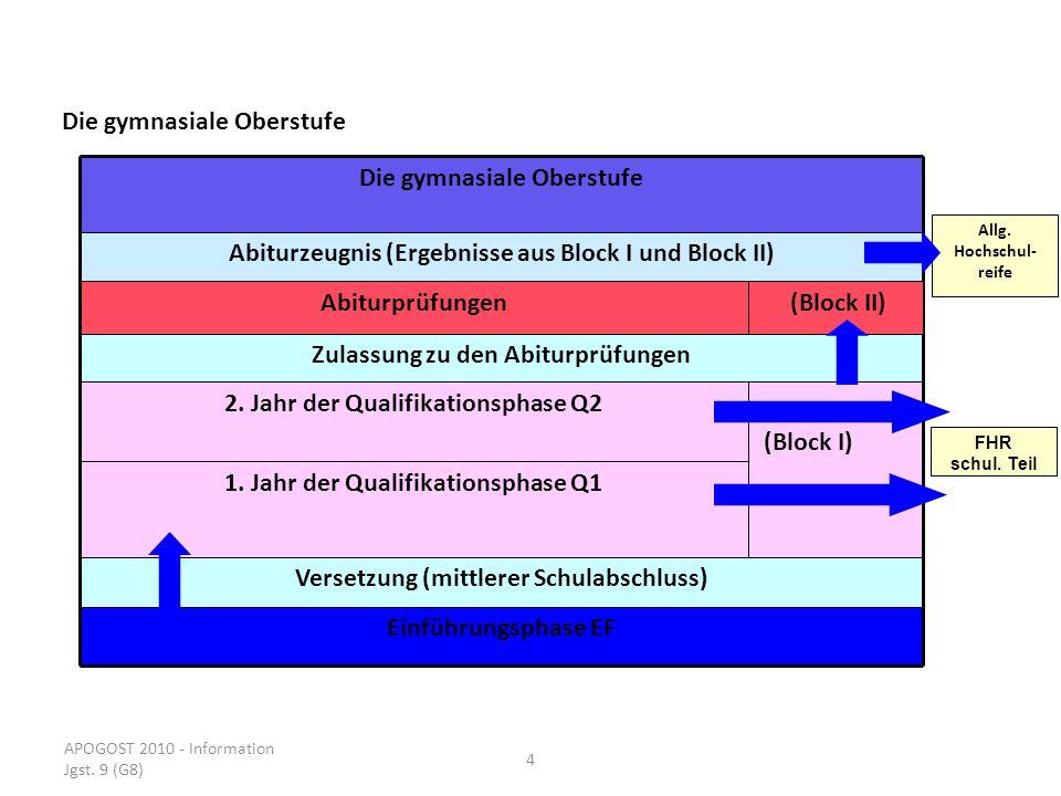 APOGOST 2010 - Information Jgst. 9 (G8) 4 Die gymnasiale Oberstufe Abiturzeugnis (Ergebnisse aus Block I und Block II) Abiturprüfungen Zulassung zu de