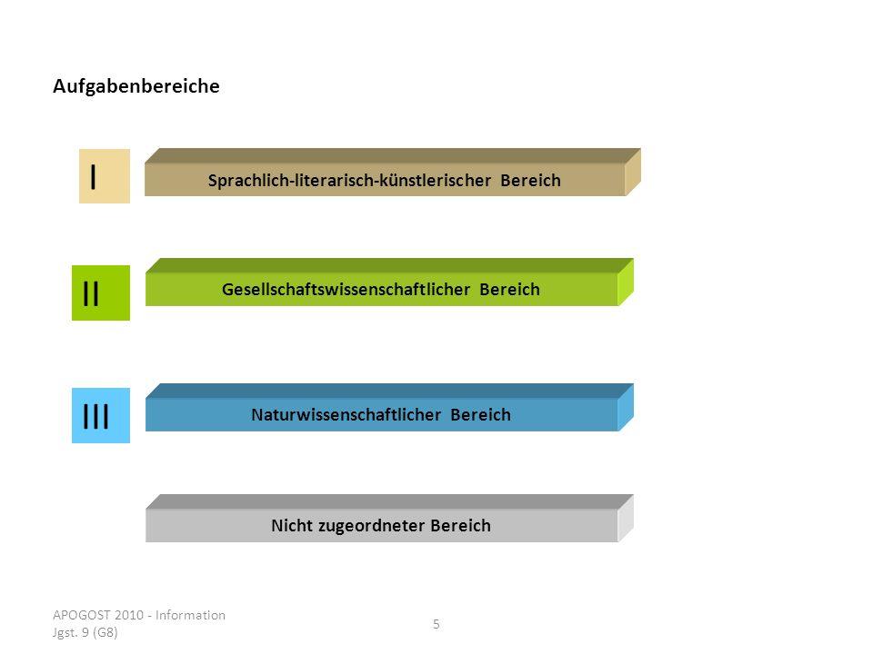 APOGOST 2010 - Information Jgst. 9 (G8) 5 Aufgabenbereiche Sprachlich-literarisch-künstlerischer Bereich Gesellschaftswissenschaftlicher Bereich Natur