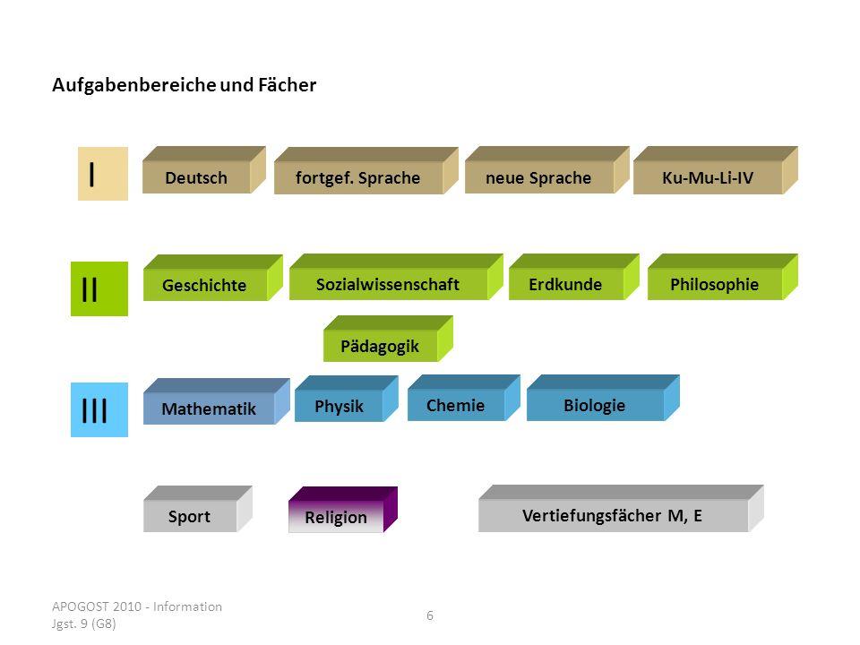 APOGOST 2010 - Information Jgst. 9 (G8) 6 Aufgabenbereiche und Fächer Deutsch Geschichte Mathematik Sport I II III fortgef. Sprache neue SpracheKu-Mu-