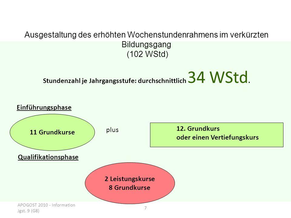APOGOST 2010 - Information Jgst. 9 (G8) 7 Ausgestaltung des erhöhten Wochenstundenrahmens im verkürzten Bildungsgang (102 WStd) Stundenzahl je Jahrgan