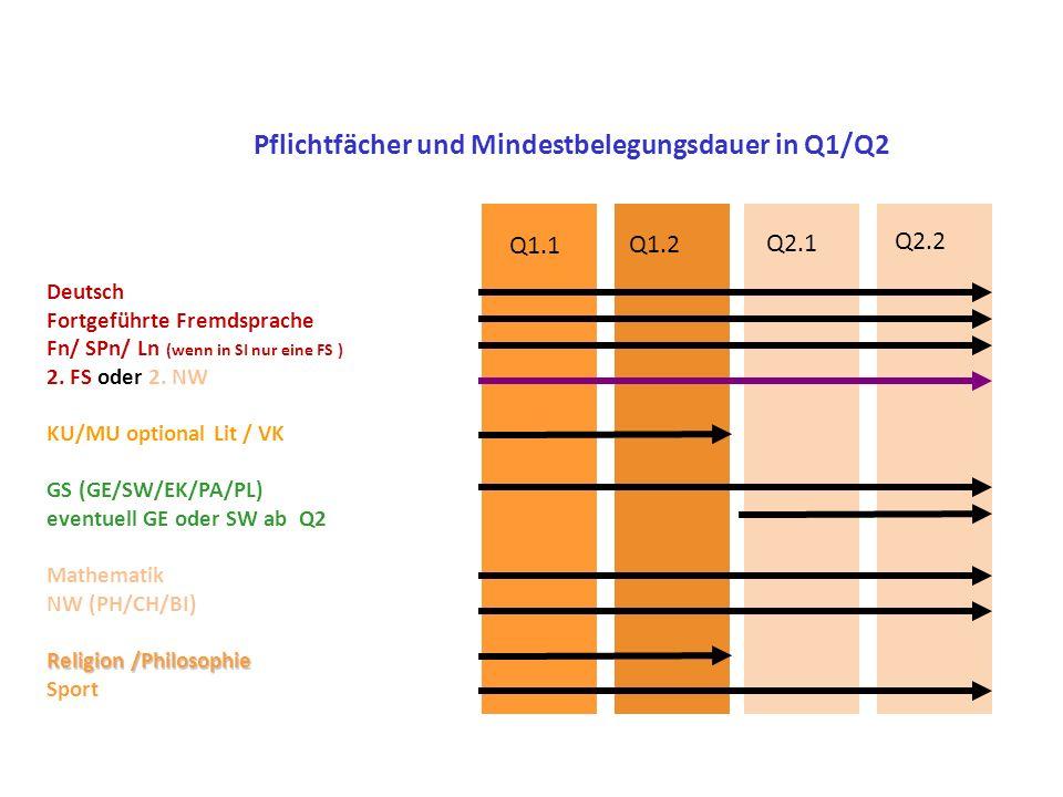 Deutsch Fortgeführte Fremdsprache Fn/ SPn/ Ln (wenn in SI nur eine FS ) 2. FS oder 2. NW KU/MU optional Lit / VK GS (GE/SW/EK/PA/PL) eventuell GE oder