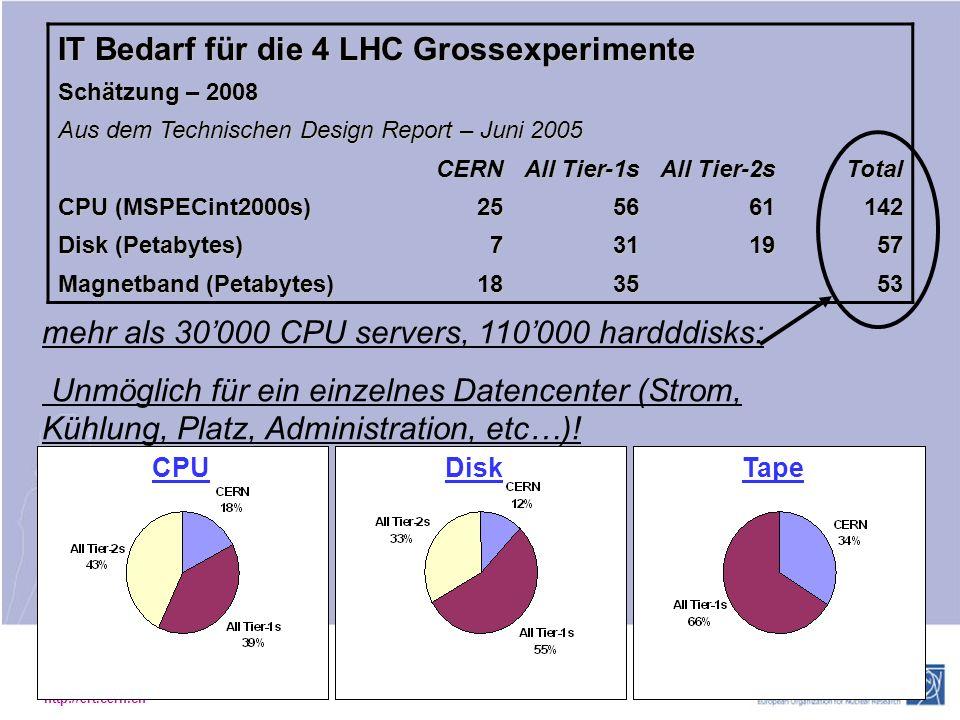 http://ert.cern.ch CPU DiskTape mehr als 30000 CPU servers, 110000 hardddisks: Unmöglich für ein einzelnes Datencenter (Strom, Kühlung, Platz, Administration, etc…).