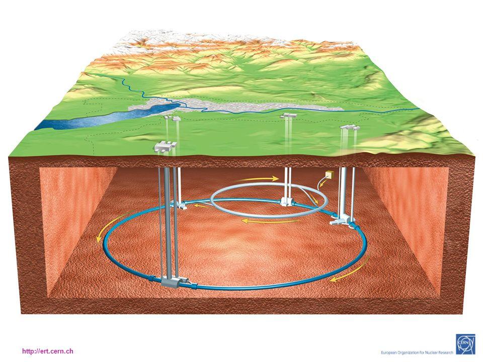 http://ert.cern.ch Genaues Vermessen: Geodäsie
