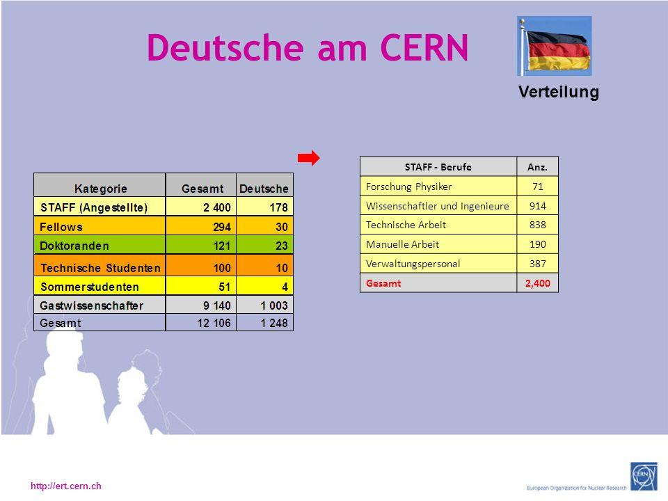 http://ert.cern.ch Deutsche am CERN Verteilung STAFF - BerufeAnz.