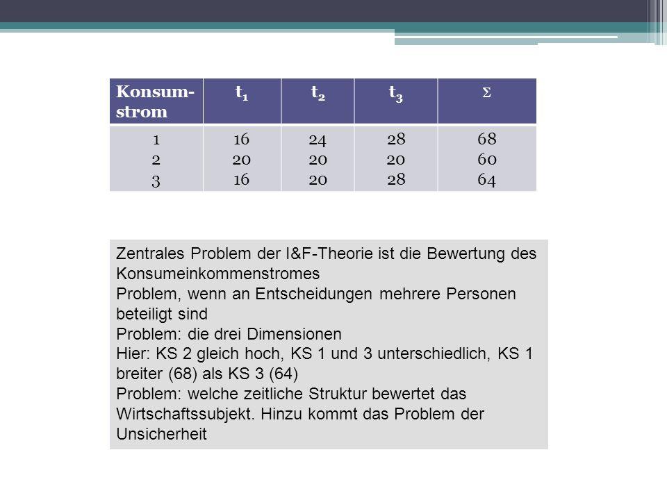 Konsum- strom t1t1 t2t2 t3t3 123123 16 20 16 24 20 28 20 28 68 60 64 Zentrales Problem der I&F-Theorie ist die Bewertung des Konsumeinkommenstromes Problem, wenn an Entscheidungen mehrere Personen beteiligt sind Problem: die drei Dimensionen Hier: KS 2 gleich hoch, KS 1 und 3 unterschiedlich, KS 1 breiter (68) als KS 3 (64) Problem: welche zeitliche Struktur bewertet das Wirtschaftssubjekt.