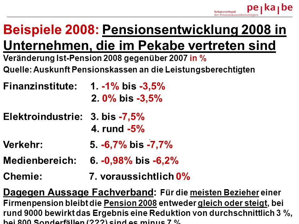 Beispiele 2008: Pensionsentwicklung 2008 in Unternehmen, die im Pekabe vertreten sind Veränderung Ist-Pension 2008 gegenüber 2007 in % Quelle: Auskunft Pensionskassen an die Leistungsberechtigten Finanzinstitute: 1.
