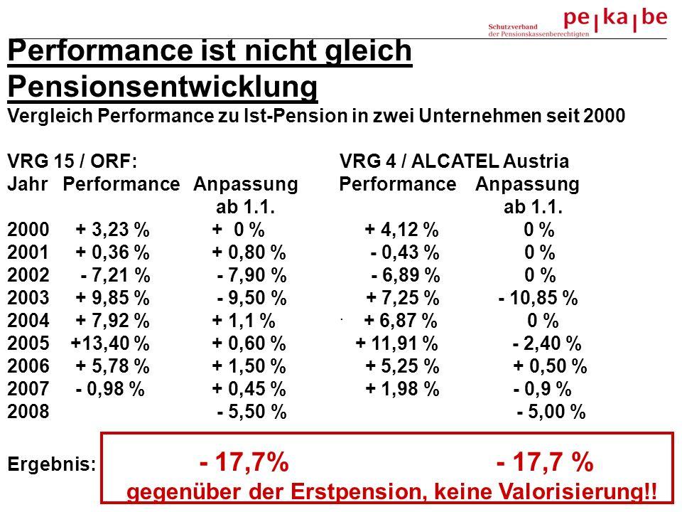 Performance ist nicht gleich Pensionsentwicklung Vergleich Performance zu Ist-Pension in zwei Unternehmen seit 2000 VRG 15 / ORF: VRG 4 / ALCATEL Austria Jahr Performance Anpassung Performance Anpassung ab 1.1.