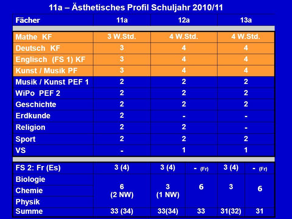 11a – Ästhetisches Profil Schuljahr 2010/11 Fächer 11a12a13a Mathe KF 3 W.Std.4 W.Std. Deutsch KF 344 Englisch (FS 1) KF 344 Kunst / Musik PF 344 Musi