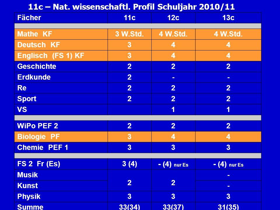 11c – Nat. wissenschaftl. Profil Schuljahr 2010/11 Fächer11c12c13c Mathe KF3 W.Std.4 W.Std. Deutsch KF344 Englisch (FS 1) KF344 Geschichte222 Erdkunde