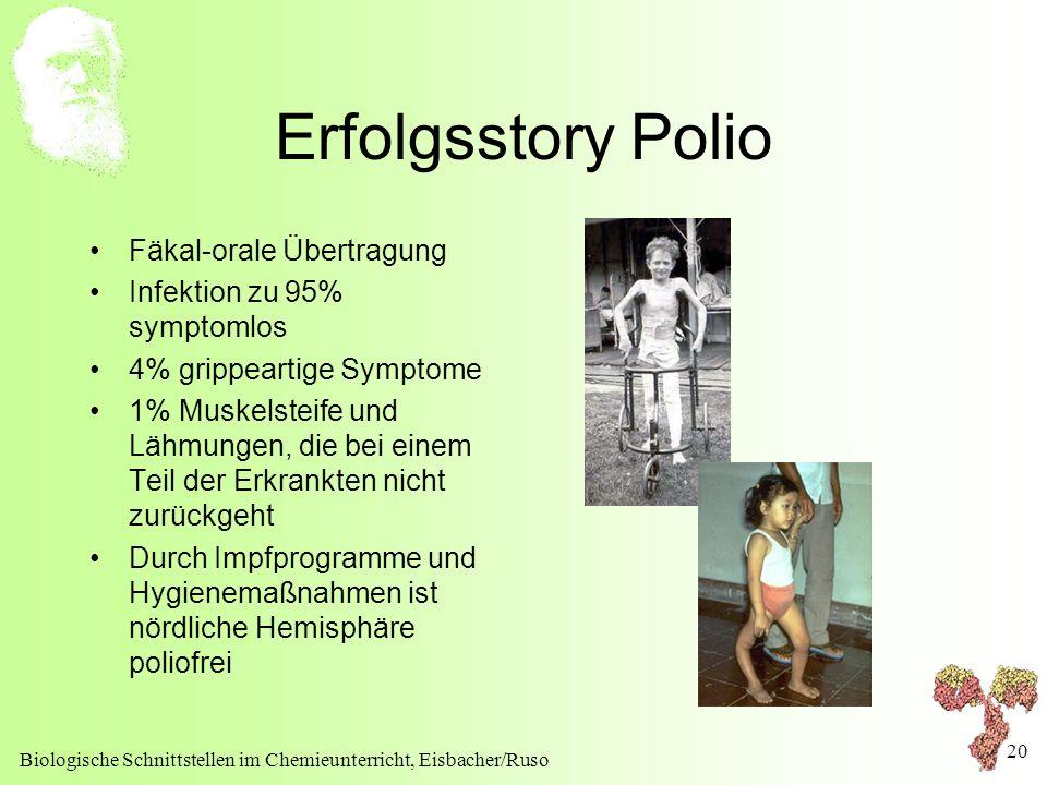 Biologische Schnittstellen im Chemieunterricht, Eisbacher/Ruso 20 Erfolgsstory Polio Fäkal-orale Übertragung Infektion zu 95% symptomlos 4% grippearti