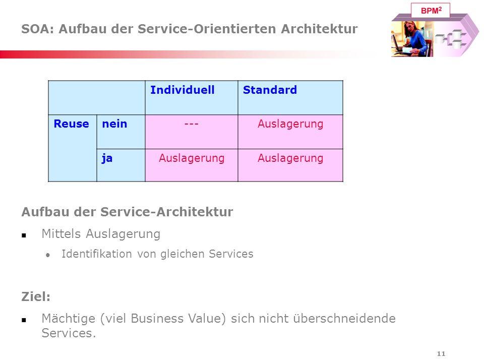 11 SOA: Aufbau der Service-Orientierten Architektur IndividuellStandard Reusenein---Auslagerung jaAuslagerung Aufbau der Service-Architektur Mittels A