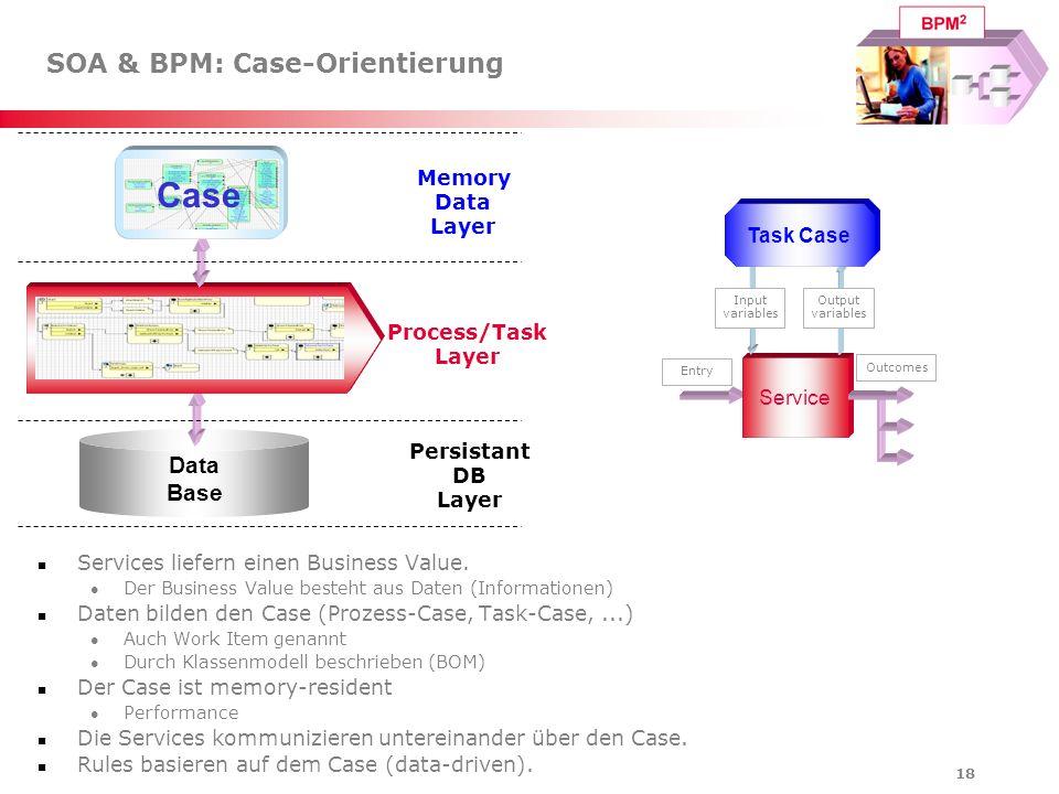18 SOA & BPM: Case-Orientierung Services liefern einen Business Value. Der Business Value besteht aus Daten (Informationen) Daten bilden den Case (Pro