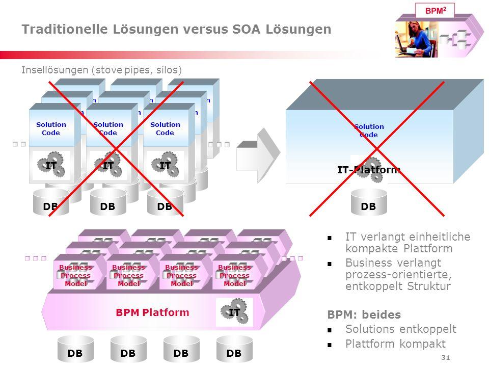 31 Traditionelle Lösungen versus SOA Lösungen IT verlangt einheitliche kompakte Plattform Business verlangt prozess-orientierte, entkoppelt Struktur B