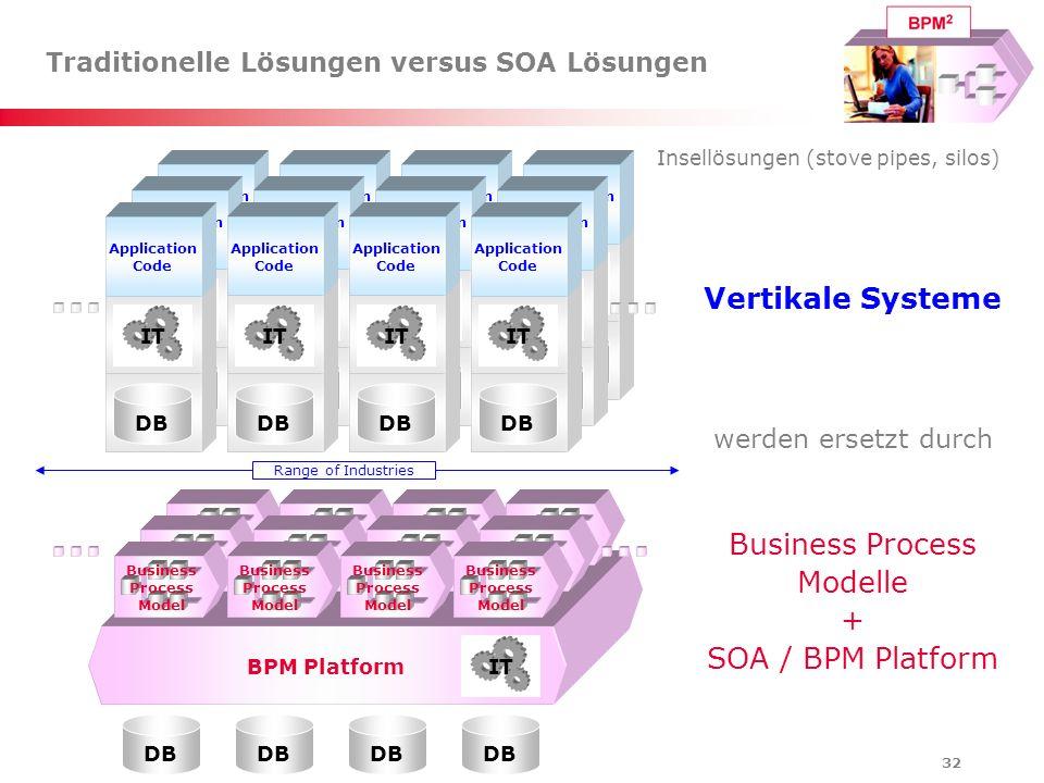32 Traditionelle Lösungen versus SOA Lösungen Vertikale Systeme werden ersetzt durch Business Process Modelle + SOA / BPM Platform DB BPM Platform IT