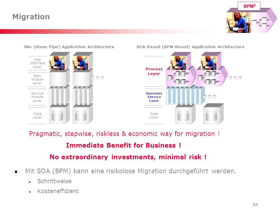 33 Migration Mit SOA (BPM) kann eine risikolose Migration durchgeführt werden. Schrittweise Kosteneffizient Process Layer Business Service Layer Data