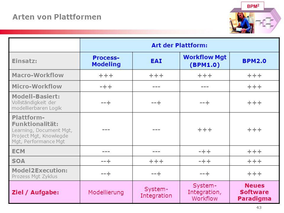 43 Arten von Plattformen Art der Plattform: Einsatz: Process- Modeling EAI Workflow Mgt (BPM1.0) BPM2.0 Macro-Workflow+++ Micro-Workflow-++--- +++ Mod