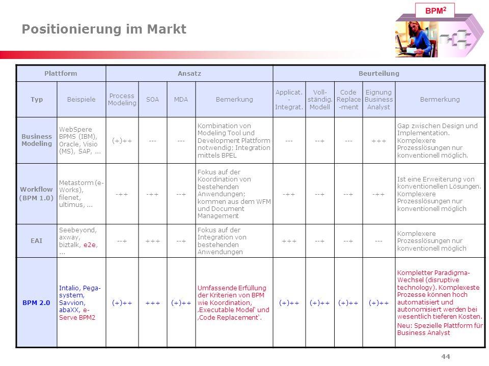 44 Positionierung im Markt PlattformAnsatzBeurteilung TypBeispiele Process Modeling SOAMDABemerkung Applicat. - Integrat. Voll- ständig. Modell Code R