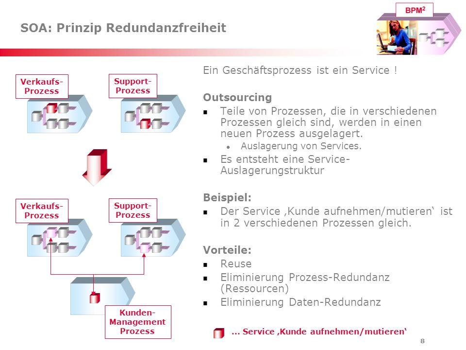 8 SOA: Prinzip Redundanzfreiheit Ein Geschäftsprozess ist ein Service ! Outsourcing Teile von Prozessen, die in verschiedenen Prozessen gleich sind, w