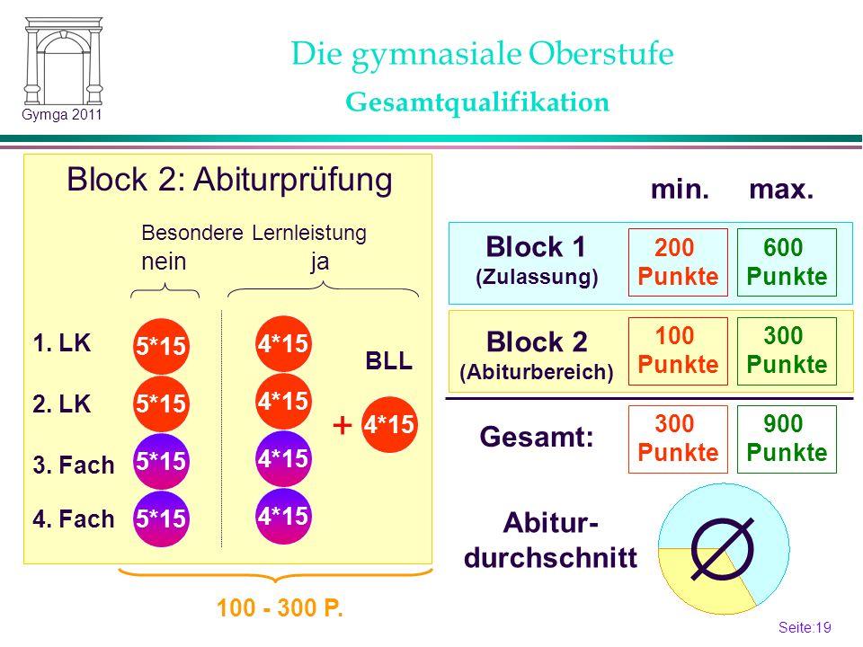 Seite:19 19 Gymga 2011 Gesamtqualifikation Besondere Lernleistung neinja 4*15 + Block 2: Abiturprüfung 4*15 5*15 100 - 300 P. BLL Die gymnasiale Obers