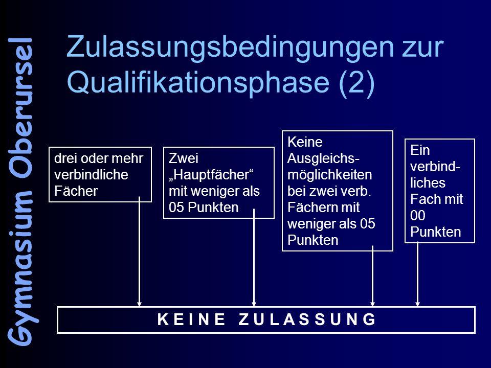 Zulassungsbedingungen zur Qualifikationsphase (2) drei oder mehr verbindliche Fächer Zwei Hauptfächer mit weniger als 05 Punkten Keine Ausgleichs- mög