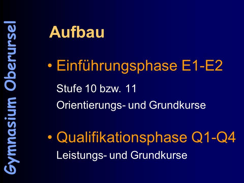 Aufbau Einführungsphase E1-E2 Stufe 10 bzw. 11 Orientierungs- und Grundkurse Qualifikationsphase Q1-Q4 Leistungs- und Grundkurse Gymnasium Oberursel