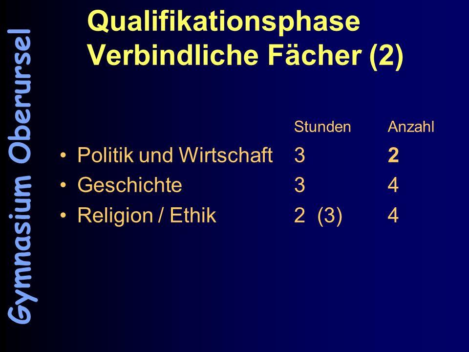 Qualifikationsphase Verbindliche Fächer (2) StundenAnzahl Politik und Wirtschaft3 2 Geschichte 34 Religion / Ethik2 (3)4 Gymnasium Oberursel