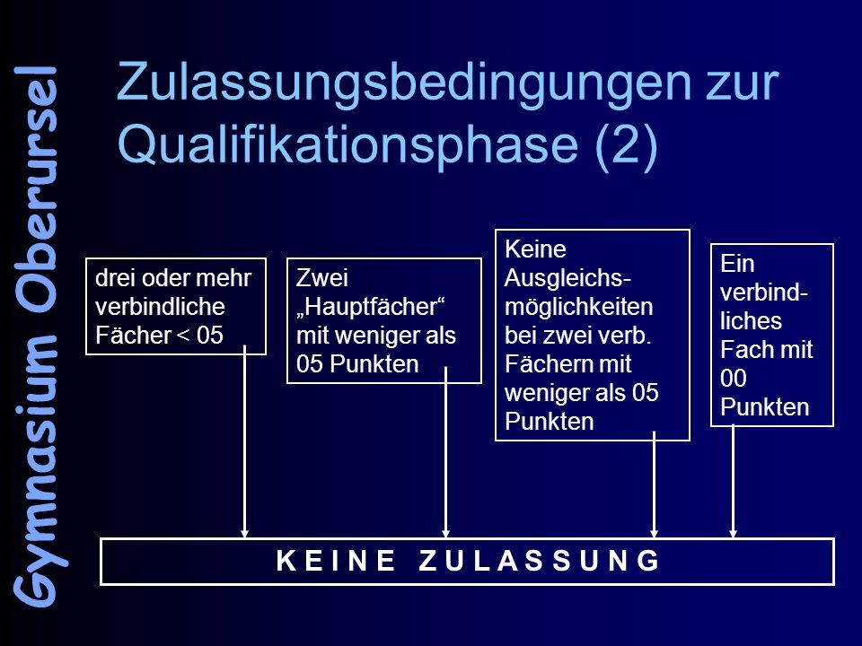 Zulassungsbedingungen zur Qualifikationsphase (2) drei oder mehr verbindliche Fächer < 05 Zwei Hauptfächer mit weniger als 05 Punkten Keine Ausgleichs
