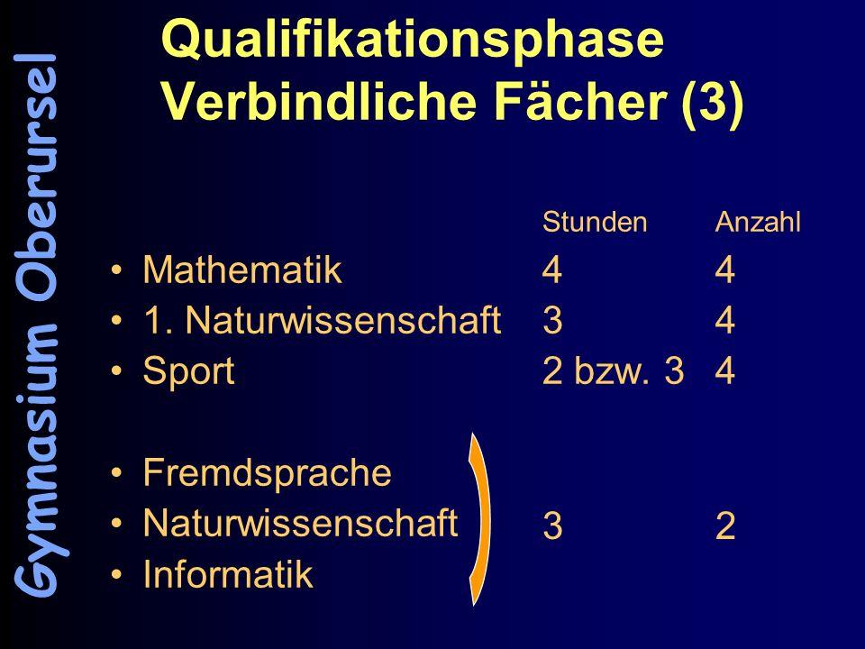 Qualifikationsphase Verbindliche Fächer (3) StundenAnzahl Mathematik44 1. Naturwissenschaft34 Sport 2 bzw. 34 Fremdsprache Naturwissenschaft Informati