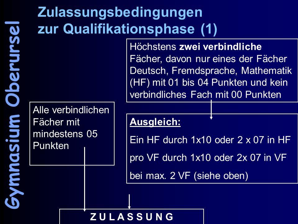 Zulassungsbedingungen zur Qualifikationsphase (1) Alle verbindlichen Fächer mit mindestens 05 Punkten Höchstens zwei verbindliche Fächer, davon nur eines der Fächer Deutsch, Fremdsprache, Mathematik (HF) mit 01 bis 04 Punkten und kein verbindliches Fach mit 00 Punkten Ausgleich: Ein HF durch 1x10 oder 2 x 07 in HF pro VF durch 1x10 oder 2x 07 in VF bei max.
