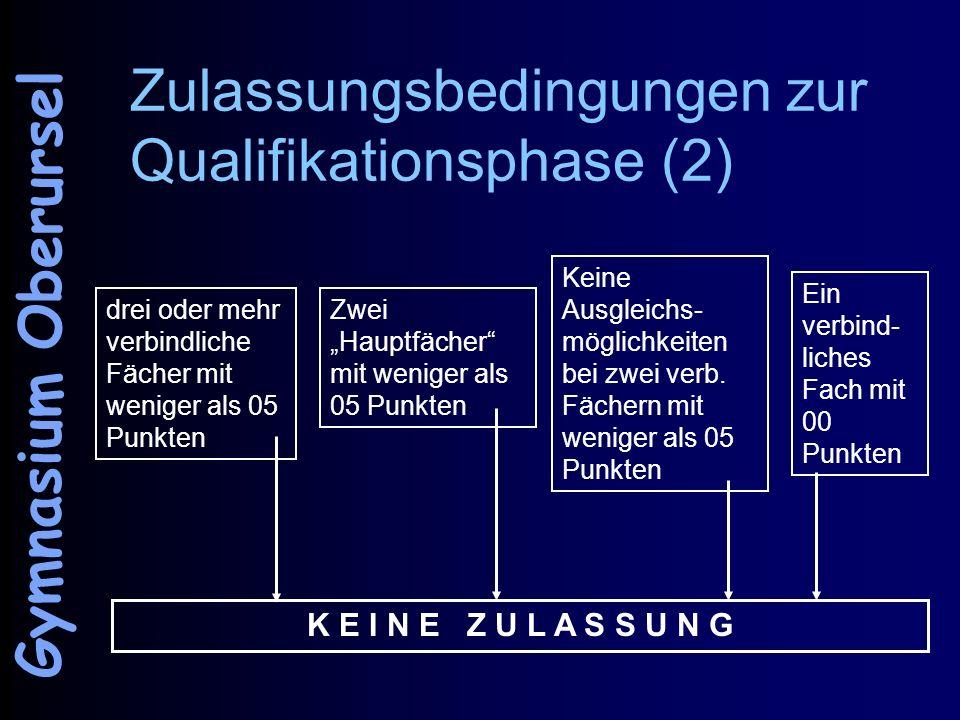 Zulassungsbedingungen zur Qualifikationsphase (2) drei oder mehr verbindliche Fächer mit weniger als 05 Punkten Zwei Hauptfächer mit weniger als 05 Punkten Keine Ausgleichs- möglichkeiten bei zwei verb.